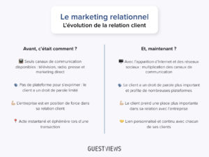 evolution relation client_GuestViews