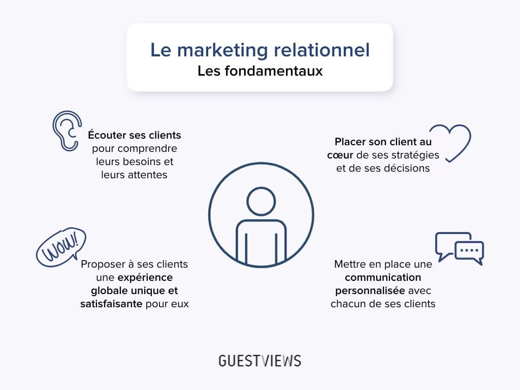 fondamentaux marketing relationnel