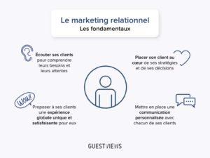 fondamentaux marketing relationnel_GuestViews