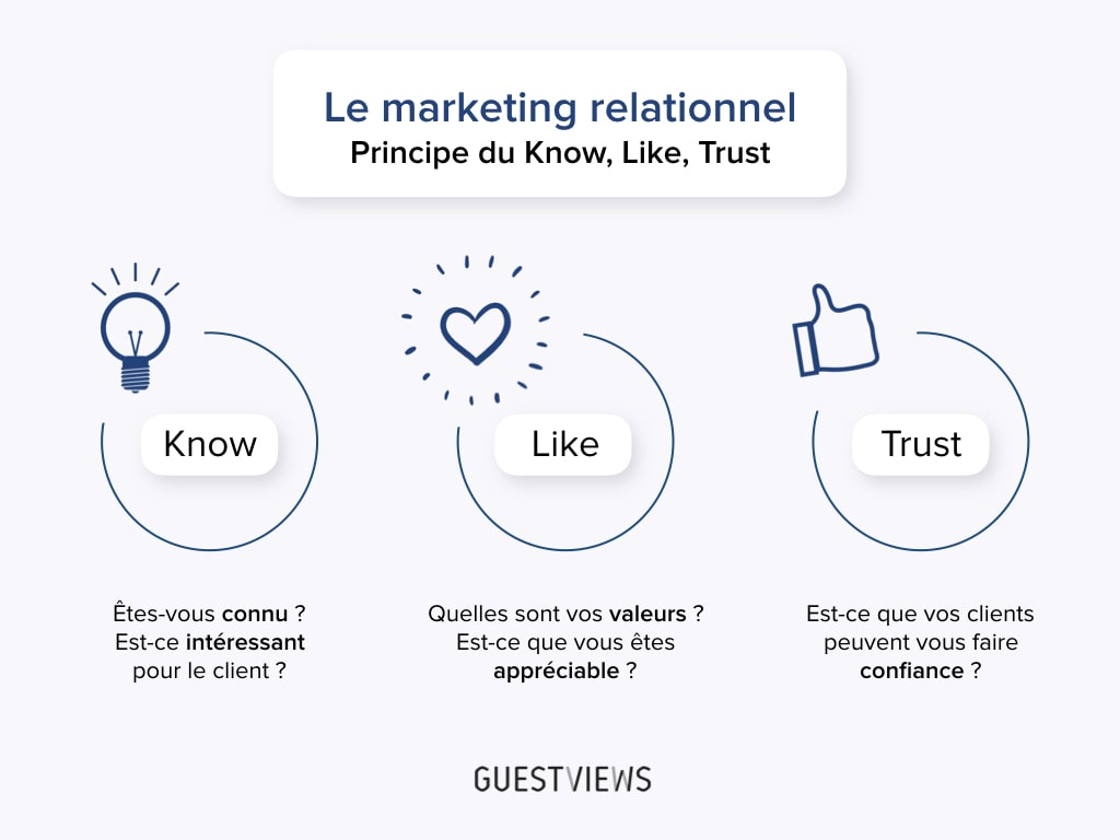 principe du know like trust