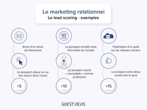 lead scoring_GuestViews