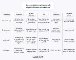 plan marketing relationnel_GuestViews