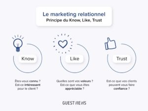 principe du know like trust_GuestViews