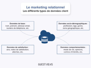 types de donnees clients_GuestViews