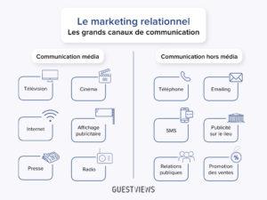 canaux de communication_GuestViews